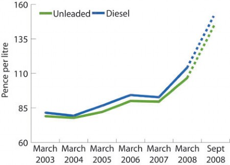 Fuel prices graph